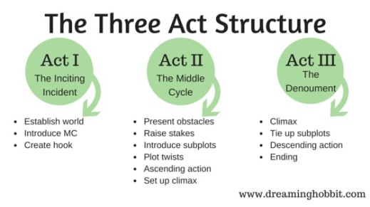 The-Three-Act-Structure