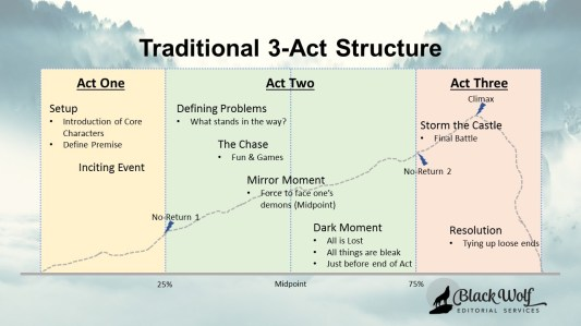 Pocket Sized story 3-Act-Structure